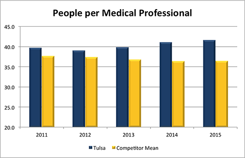 People per Medical Professional