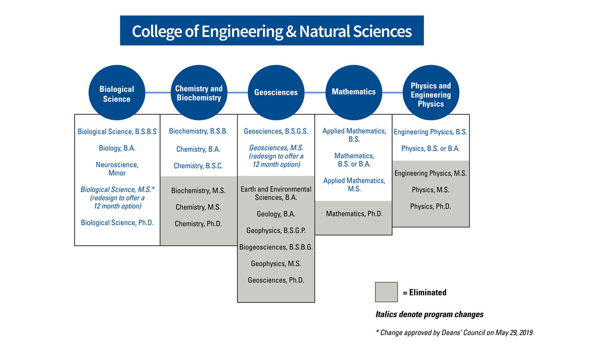 A chart of the recommended programs for the TU College of Engineering and Natural Sciences