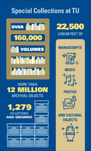 Infographic illustrating the number of volumes, archival objects and collections in Special Collections at McFarlin Library